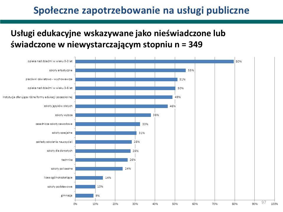 Społeczne zapotrzebowanie na usługi publiczne Usługi edukacyjne wskazywane jako nieświadczone lub świadczone w niewystarczającym stopniu n = 349 97