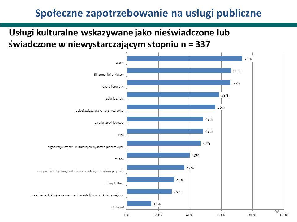 Społeczne zapotrzebowanie na usługi publiczne Usługi kulturalne wskazywane jako nieświadczone lub świadczone w niewystarczającym stopniu n = 337 98