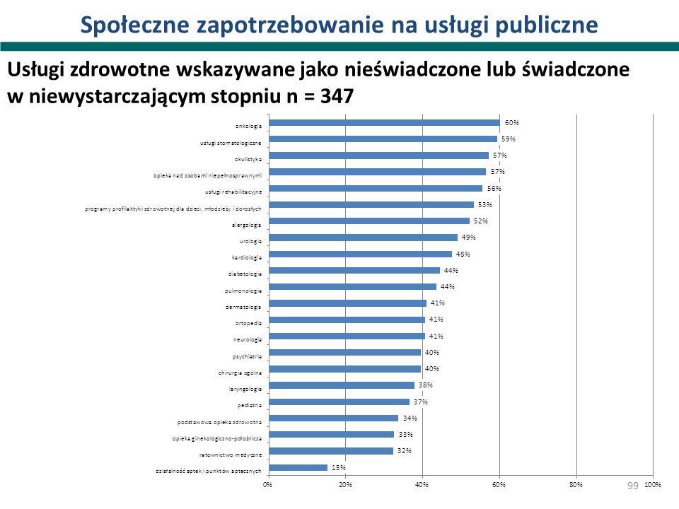 Społeczne zapotrzebowanie na usługi publiczne Usługi zdrowotne wskazywane jako nieświadczone lub świadczone w niewystarczającym stopniu n = 347 99