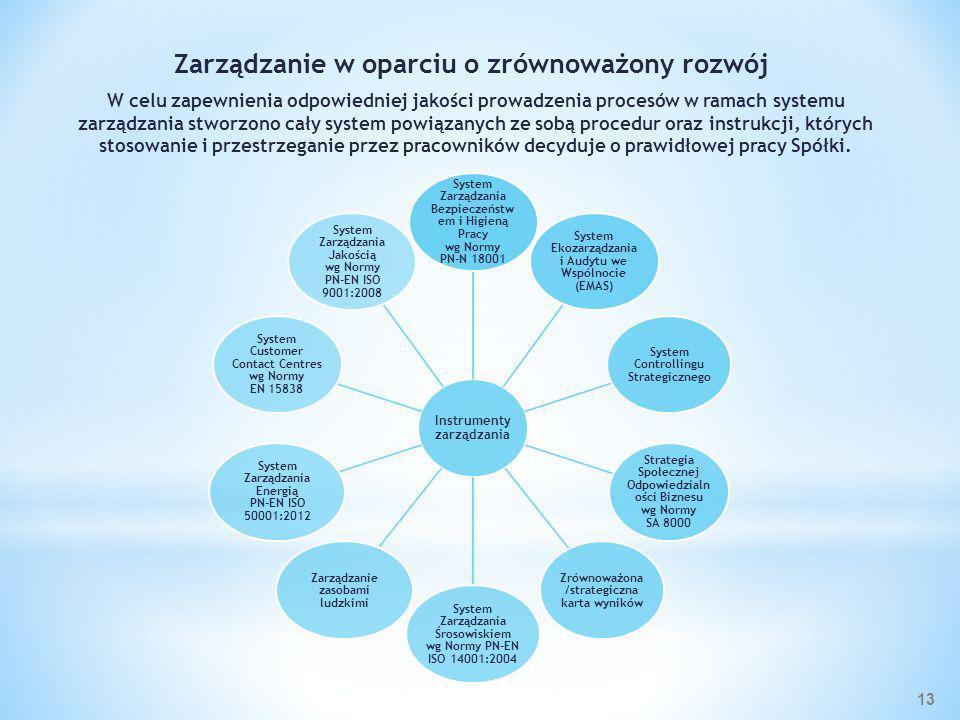Zarządzanie w oparciu o zrównoważony rozwój W celu zapewnienia odpowiedniej jakości prowadzenia procesów w ramach systemu zarządzania stworzono cały s