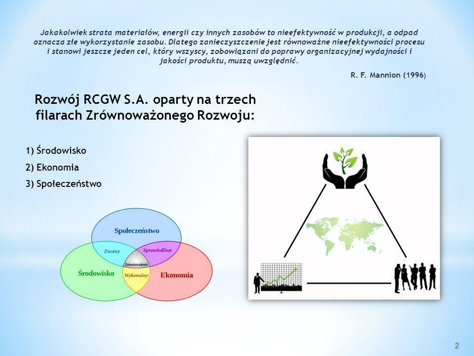 Rozwój RCGW S.A. oparty na trzech filarach Zrównoważonego Rozwoju: 1) Środowisko 2) Ekonomia 3) Społeczeństwo Jakakolwiek strata materiałów, energii c