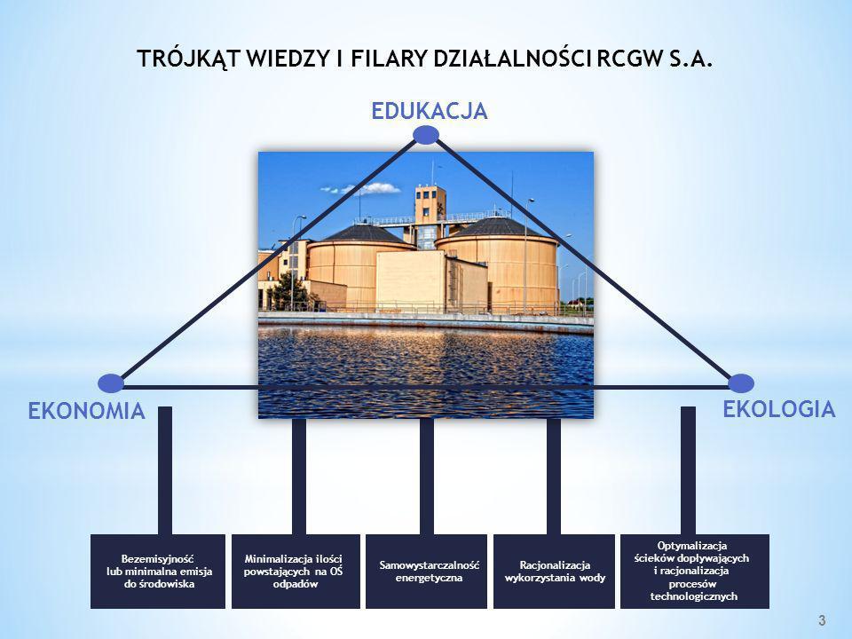 Racjonalizacja wykorzystania wody TRÓJKĄT WIEDZY I FILARY DZIAŁALNOŚCI RCGW S.A. Samowystarczalność energetyczna EKONOMIA EKOLOGIA EDUKACJA Bezemisyjn