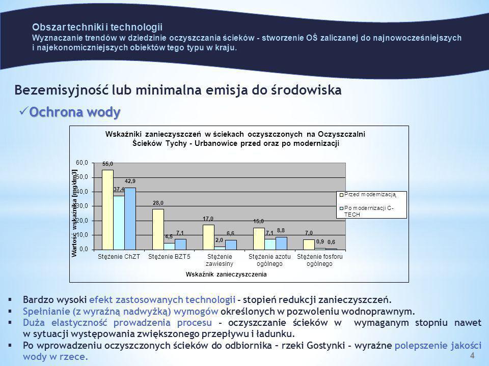 Bardzo wysoki efekt zastosowanych technologii - stopień redukcji zanieczyszczeń. Spełnianie (z wyraźną nadwyżką) wymogów określonych w pozwoleniu wodn