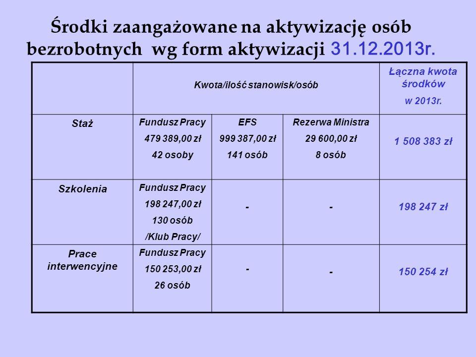 Środki zaangażowane na aktywizację osób bezrobotnych wg form aktywizacji 31.12.2013r.