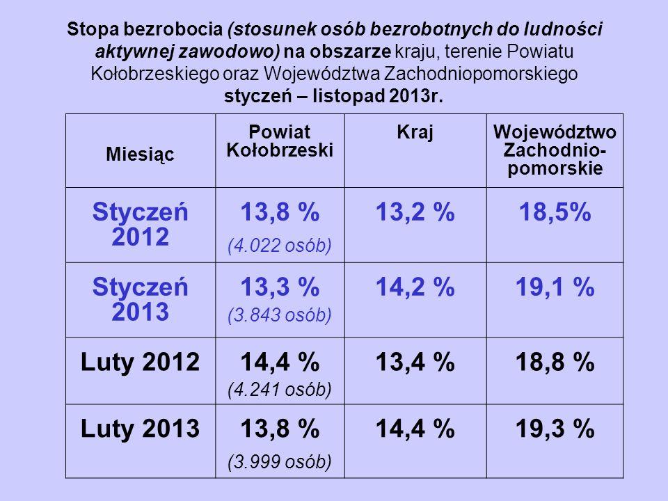 Stopa bezrobocia (stosunek osób bezrobotnych do ludności aktywnej zawodowo) na obszarze kraju, terenie Powiatu Kołobrzeskiego oraz Województwa Zachodniopomorskiego styczeń – listopad 2013r.