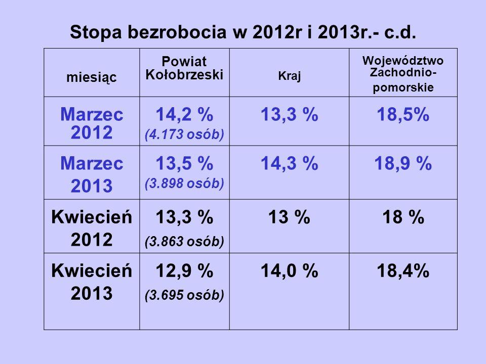 Stopa bezrobocia w 2012r i 2013r.- c.d.