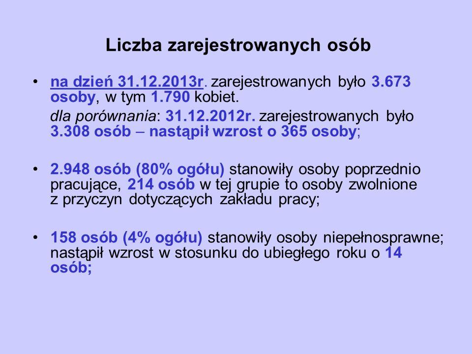 Liczba zarejestrowanych osób na dzień 31.12.2013r.