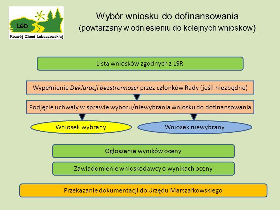 Lista wniosków zgodnych z LSR Wniosek wybrany Ogłoszenie wyników oceny Zawiadomienie wnioskodawcy o wynikach oceny Przekazanie dokumentacji do Urzędu Marszałkowskiego Wybór wniosku do dofinansowania (powtarzany w odniesieniu do kolejnych wniosków ) Podjęcie uchwały w sprawie wyboru/niewybrania wniosku do dofinansowania Wypełnienie Deklaracji bezstronności przez członków Rady (jeśli niezbędne) Wniosek niewybrany