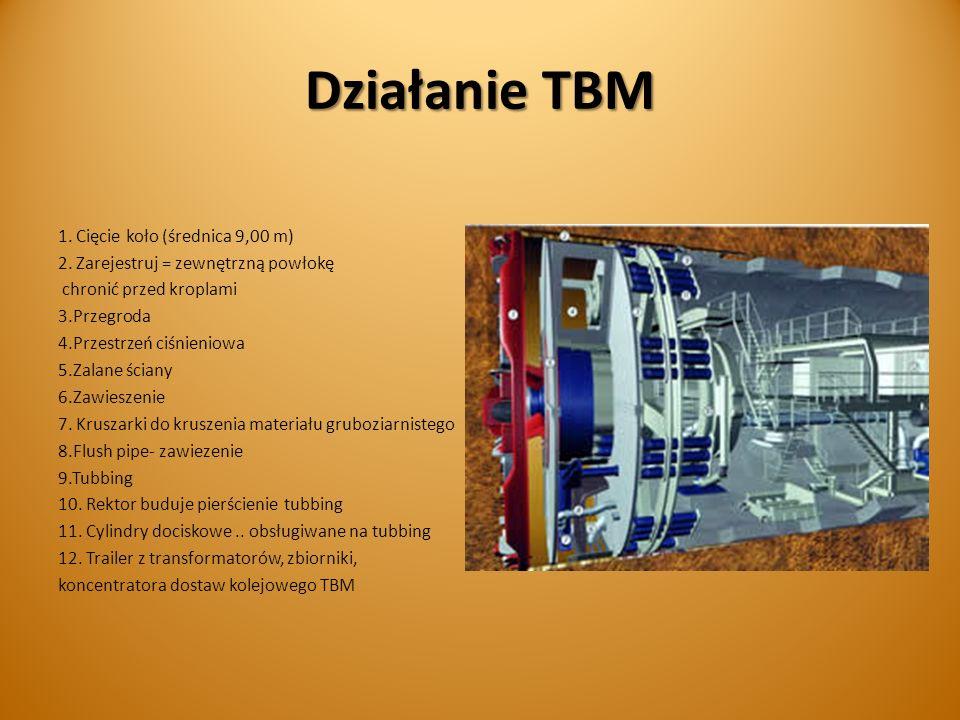 Działanie TBM 1.Cięcie koło (średnica 9,00 m) 2.