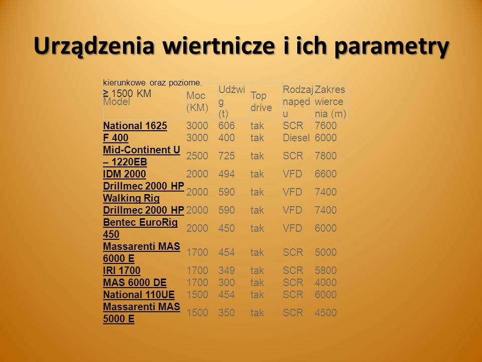 Urządzenia wiertnicze i ich parametry Model Moc (KM) Udźwi g (t) Top drive Rodzaj napęd u Zakres wierce nia (m) National 16253000606takSCR7600 F 4003000400takDiesel6000 Mid-Continent U – 1220EB 2500725takSCR7800 IDM 20002000494takVFD6600 Drillmec 2000 HP Walking Rig 2000590takVFD7400 Drillmec 2000 HP2000590takVFD7400 Bentec EuroRig 450 2000450takVFD6000 Massarenti MAS 6000 E 1700454takSCR5000 IRI 17001700349takSCR5800 MAS 6000 DE1700300takSCR4000 National 110UE1500454takSCR6000 Massarenti MAS 5000 E 1500350takSCR4500 kierunkowe oraz poziome.