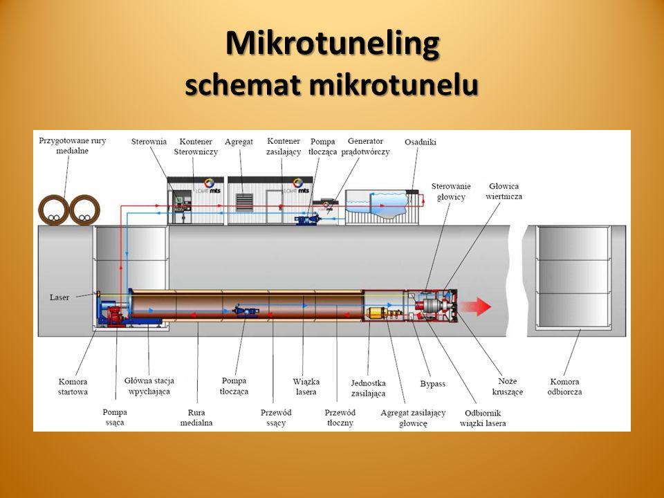 Mikrotuneling schemat mikrotunelu