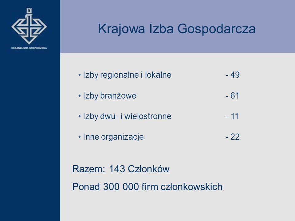 Izby regionalne i lokalne - 49 Izby branżowe - 61 Izby dwu- i wielostronne- 11 Inne organizacje- 22 Razem: 143 Członków Ponad 300 000 firm członkowskich Krajowa Izba Gospodarcza