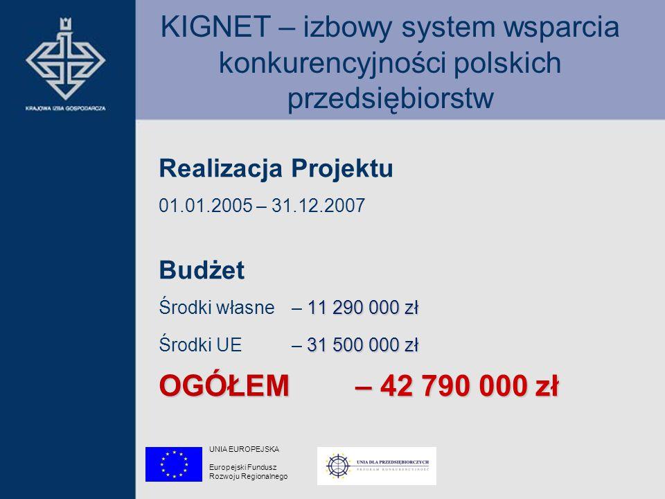 KIGNET – izbowy system wsparcia konkurencyjności polskich przedsiębiorstw Realizacja Projektu 01.01.2005 – 31.12.2007 Budżet 11 290 000 zł Środki własne – 11 290 000 zł 31 500 000 zł Środki UE – 31 500 000 zł OGÓŁEM – 42 790 000 zł UNIA EUROPEJSKA Europejski Fundusz Rozwoju Regionalnego