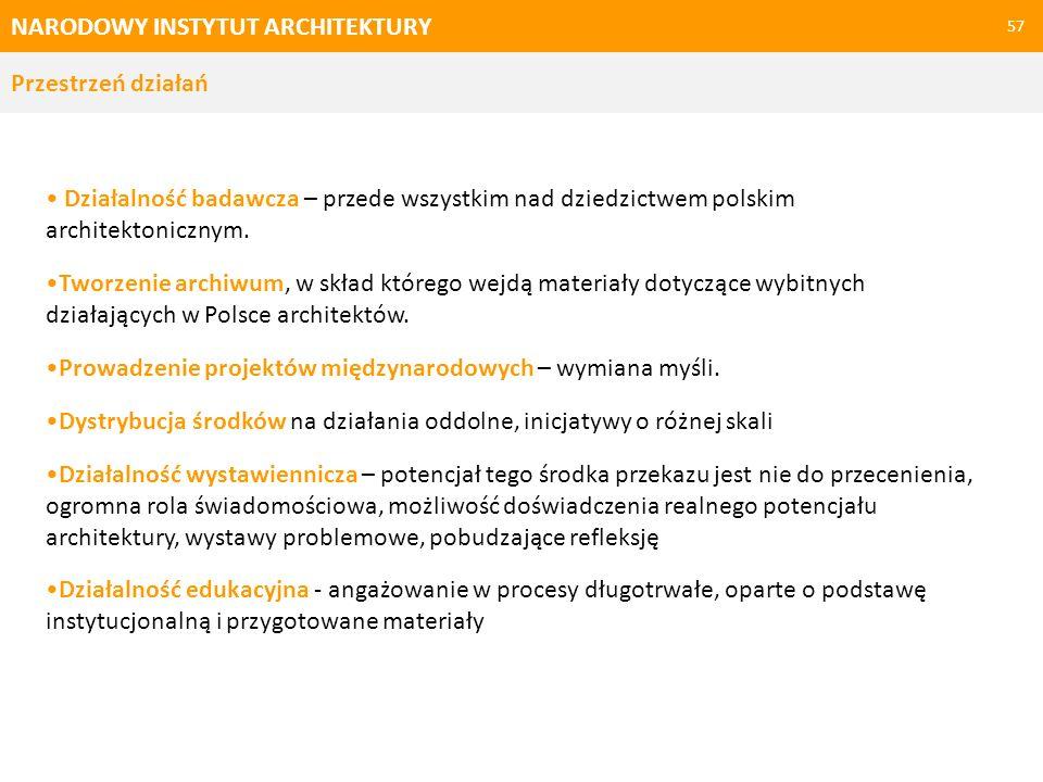 NARODOWY INSTYTUT ARCHITEKTURY 57 Przestrzeń działań Działalność badawcza – przede wszystkim nad dziedzictwem polskim architektonicznym. Tworzenie arc