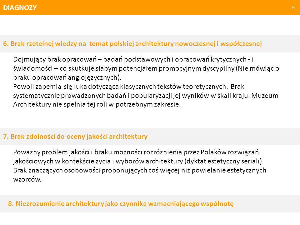 DIAGNOZY 6 6. Brak rzetelnej wiedzy na temat polskiej architektury nowoczesnej i współczesnej Dojmujący brak opracowań – badań podstawowych i opracowa