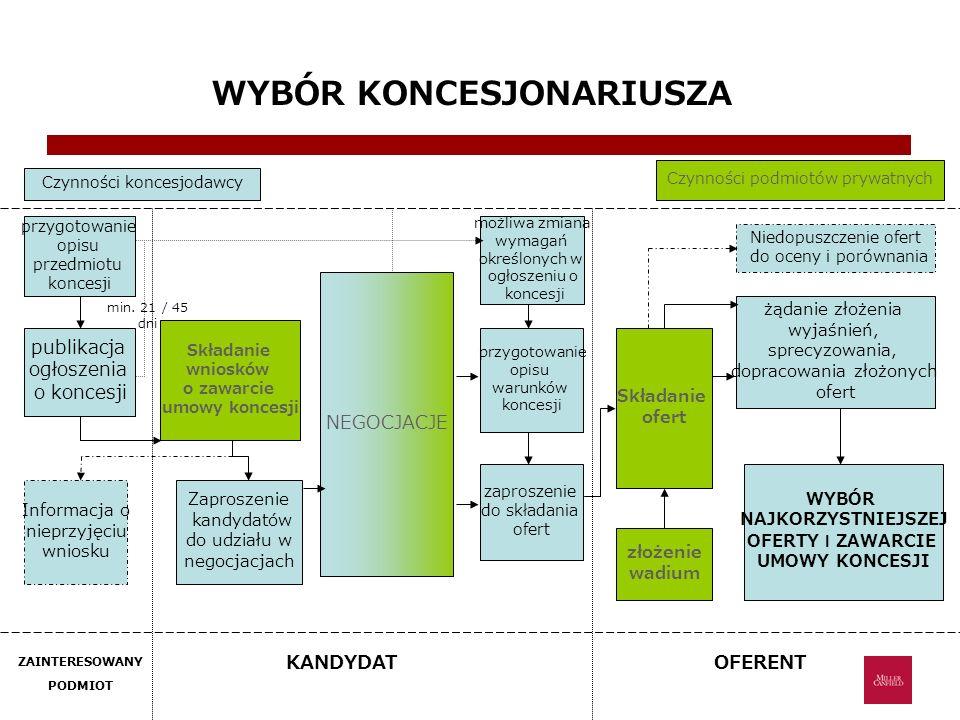 WYBÓR KONCESJONARIUSZA przygotowanie opisu przedmiotu koncesji Czynności koncesjodawcy Czynności podmiotów prywatnych publikacja ogłoszenia o koncesji