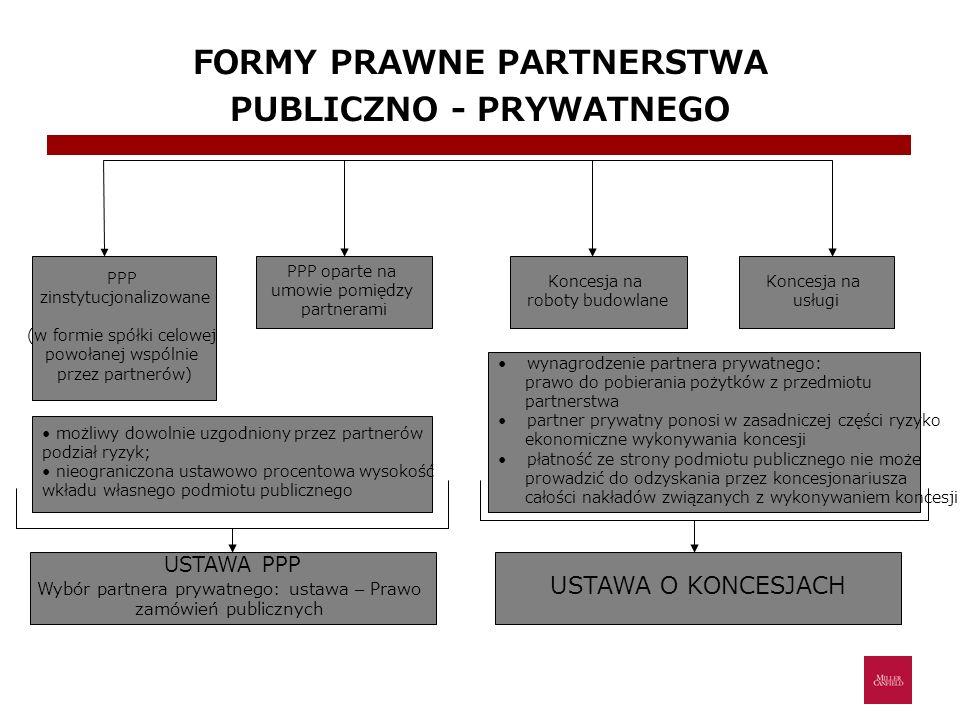 PRZYKŁADOWE FORMY WSPÓŁPRACY W RAMACH PPP Forma współpracyCechy charakterystyczne BOT (Build – Operate – Transfer) (Budowa – Eksploatacja – Przekazanie) Partner prywatny buduje oraz eksploatuje obiekt przez określony czas Finansowanie realizacji inwestycji: partner prywatny / podmiot publiczny Własność projektu: podmiot publiczny DBFO (Design – Build – Finance – Operate) (Projekt – Budowa – Finansowanie – Eksploatacja) Partner prywatny projektuje, buduje, finansuje budowę oraz eksploatuje obiekt Podmiot publiczny finansuje koszty bieżącej eksploatacji oraz np.