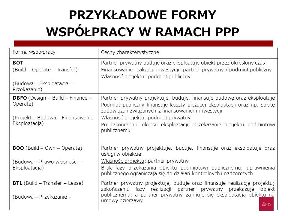 PRZYKŁADOWE FORMY WSPÓŁPRACY W RAMACH PPP Forma współpracyCechy charakterystyczne BOT (Build – Operate – Transfer) (Budowa – Eksploatacja – Przekazani