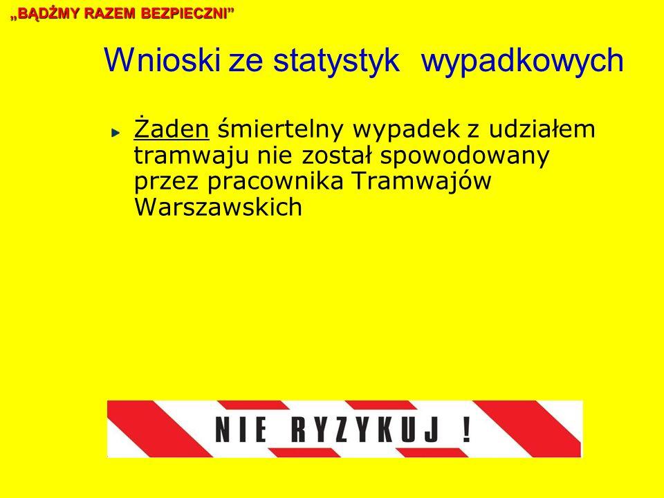 Wnioski ze statystyk wypadkowych Żaden śmiertelny wypadek z udziałem tramwaju nie został spowodowany przez pracownika Tramwajów Warszawskich BĄDŹMY RAZEM BEZPIECZNI