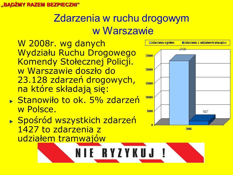 Zdarzenia w ruchu drogowym w Warszawie W 2008r.
