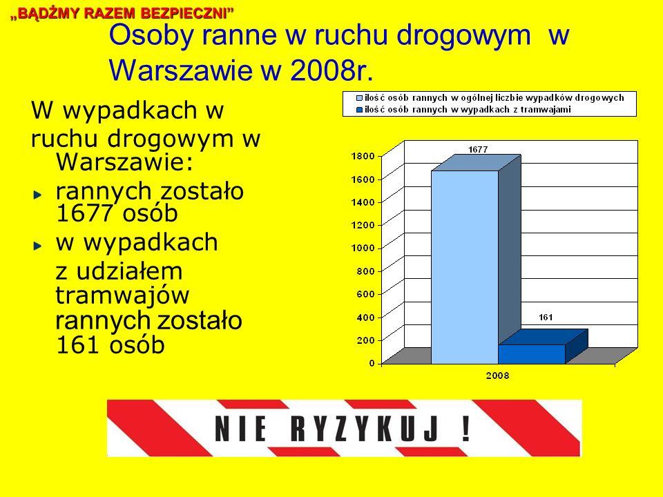 Osoby ranne w ruchu drogowym w Warszawie w 2008r.