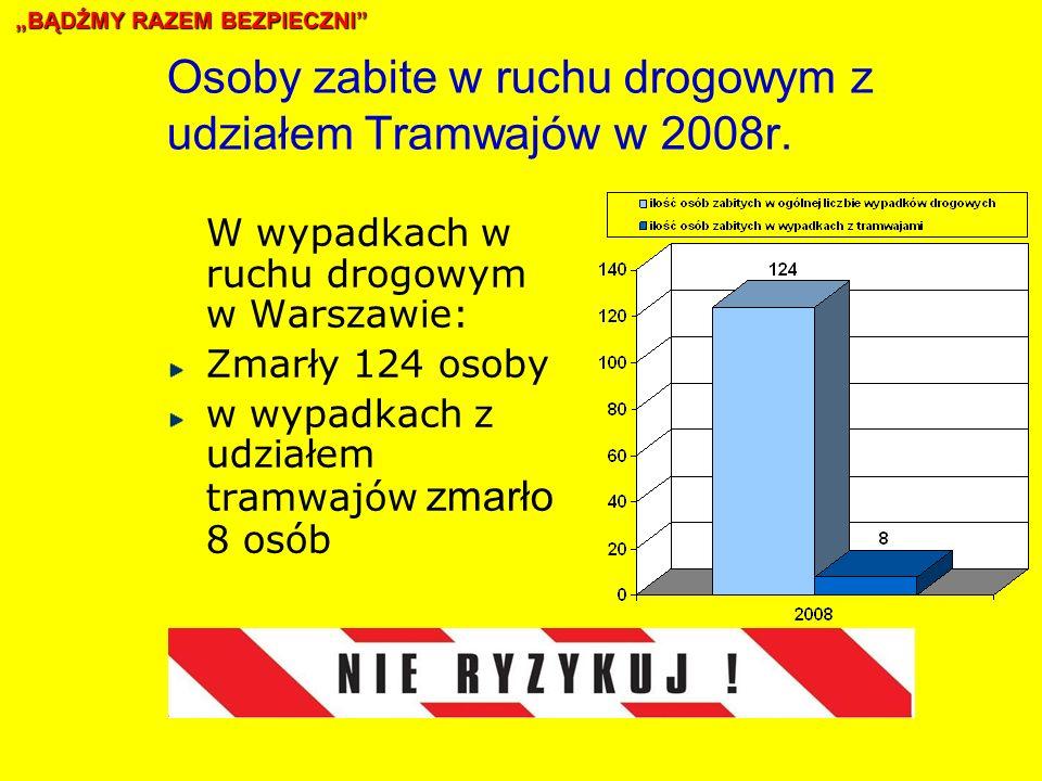 Osoby zabite w ruchu drogowym z udziałem Tramwajów w 2008r.