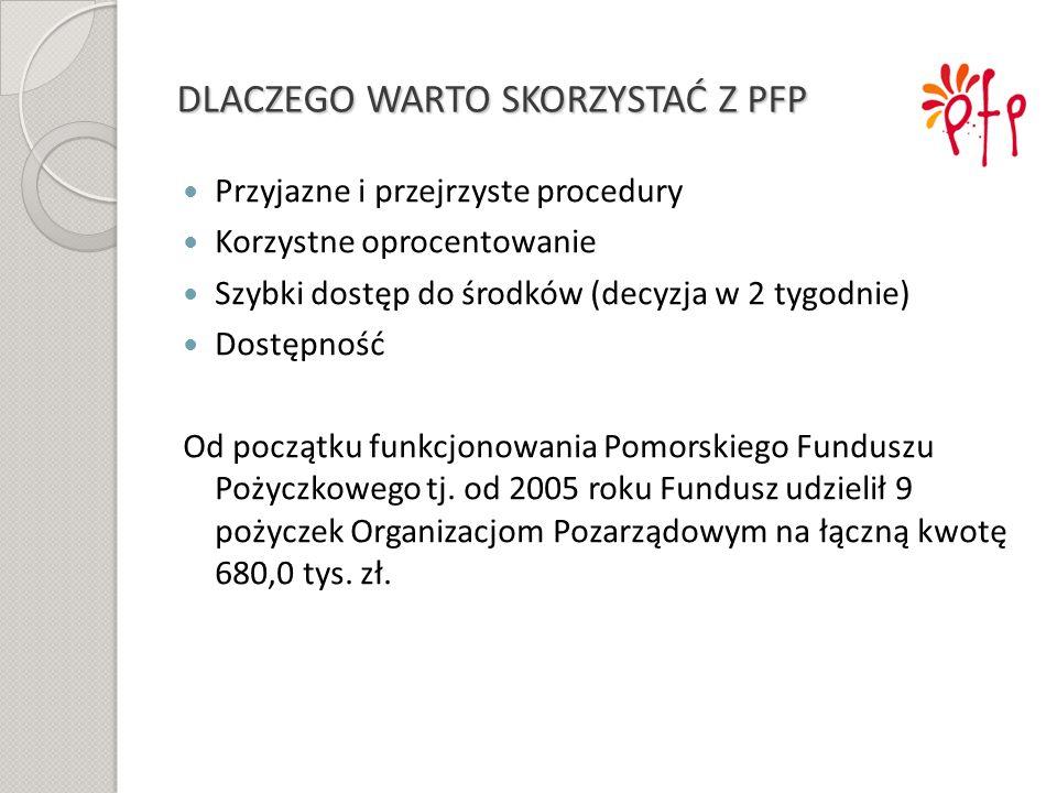 Pożyczka: Przeznaczenie Max kwota % nominalne prowizjaMax okres spłaty Zabezpieczenie NGO Na prefinansowanie projektów unijnych z zakresu wspierania przedsiębiorczości oraz ekonomii społecznej przez pomorskie organizacje pozarządowe 200 0004,501,560 Weksel in blanco i hipoteka na nieruchomości, zastaw rejestrowy, cesja dotacji lub inne zabezpieczenie materialne Program Mikrofinansowania TABELA OPŁAT I PROWIZJI
