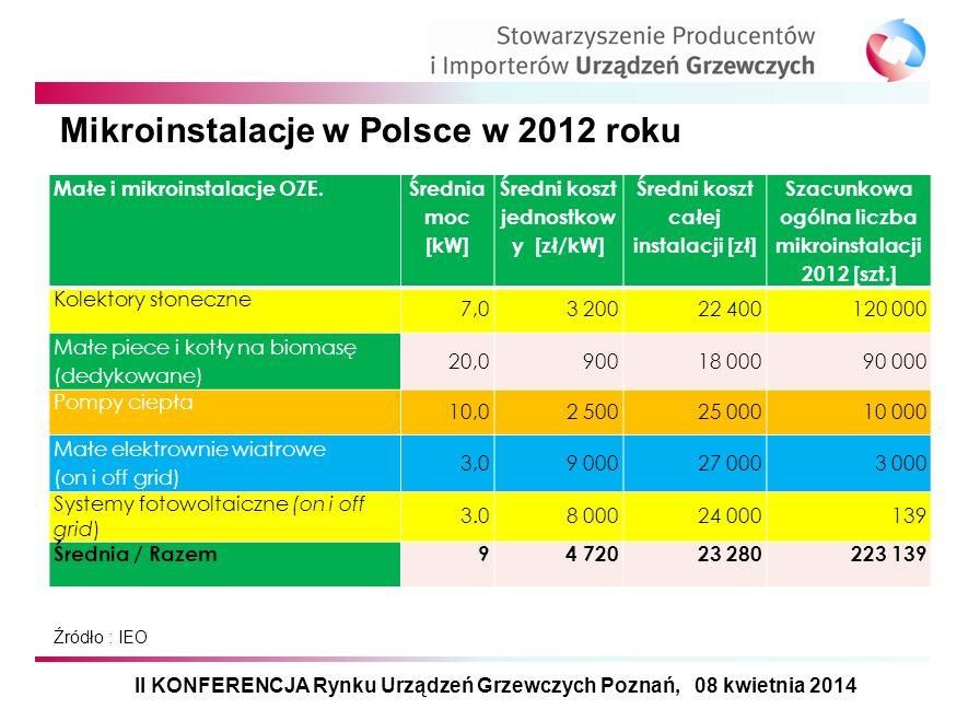 Mikroinstalacje w Polsce w 2012 roku Małe i mikroinstalacje OZE. Średnia moc [kW] Średni koszt jednostkow y [zł/kW] Średni koszt całej instalacji [zł]