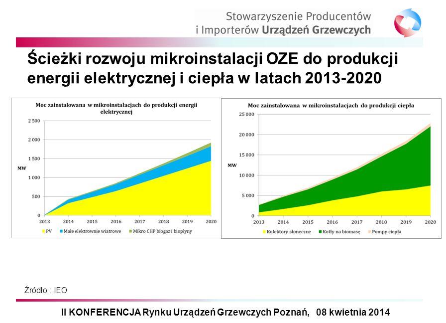 Ścieżki rozwoju mikroinstalacji OZE do produkcji energii elektrycznej i ciepła w latach 2013-2020 II KONFERENCJA Rynku Urządzeń Grzewczych Poznań, 08