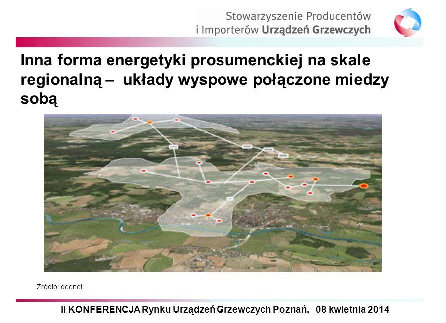 Inna forma energetyki prosumenckiej na skale regionalną – układy wyspowe połączone miedzy sobą Żródło: deenet