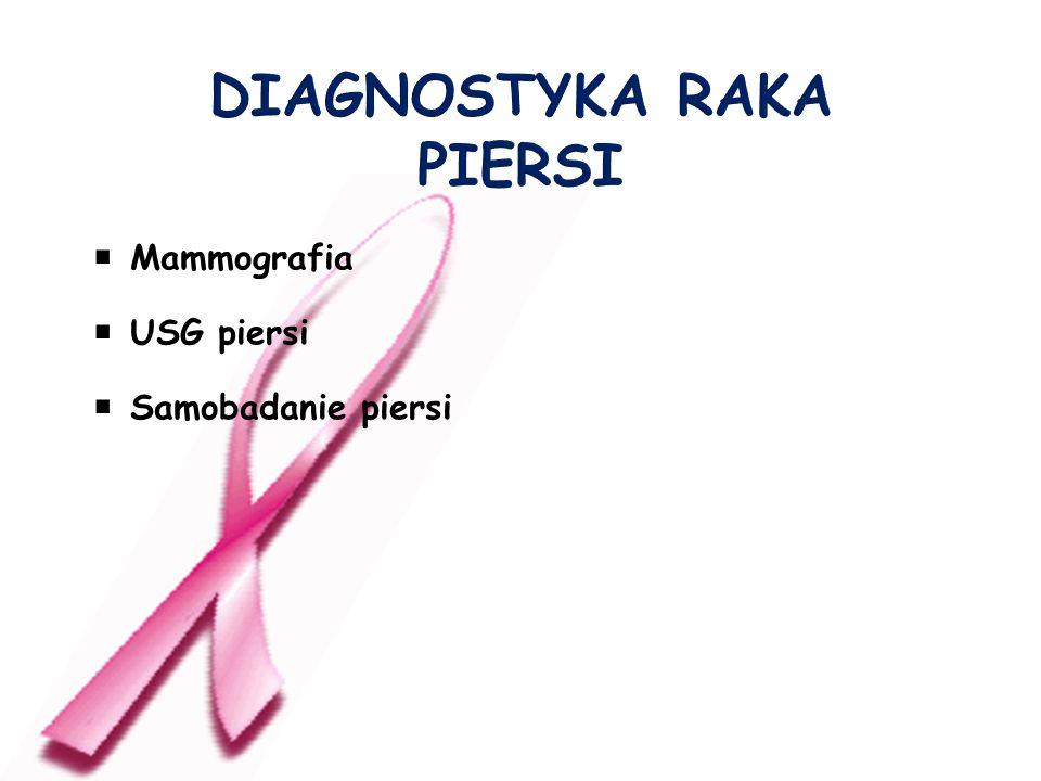 Mammografia USG piersi Samobadanie piersi