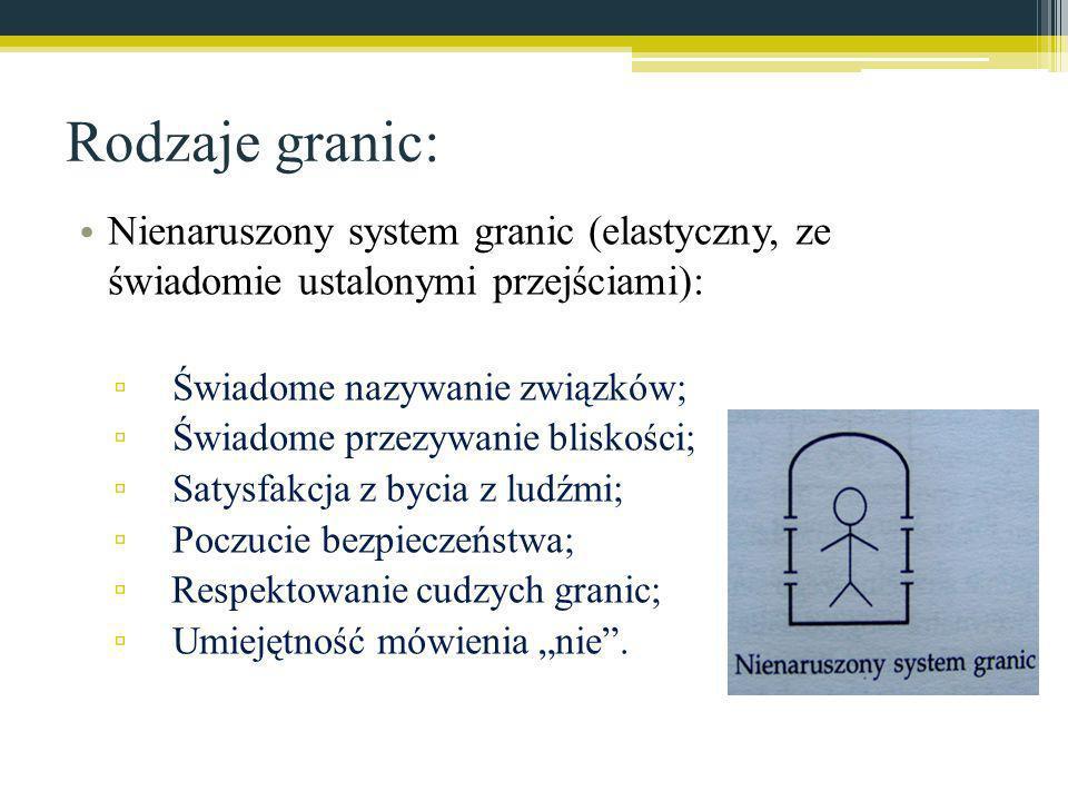 Rodzaje granic: Nienaruszony system granic (elastyczny, ze świadomie ustalonymi przejściami): Świadome nazywanie związków; Świadome przezywanie blisko