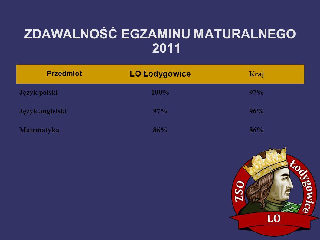 Przedmiot LO Łodygowice Kraj Język polski100%97% Język angielski97%96% Matematyka86% ZDAWALNOŚĆ EGZAMINU MATURALNEGO 2011