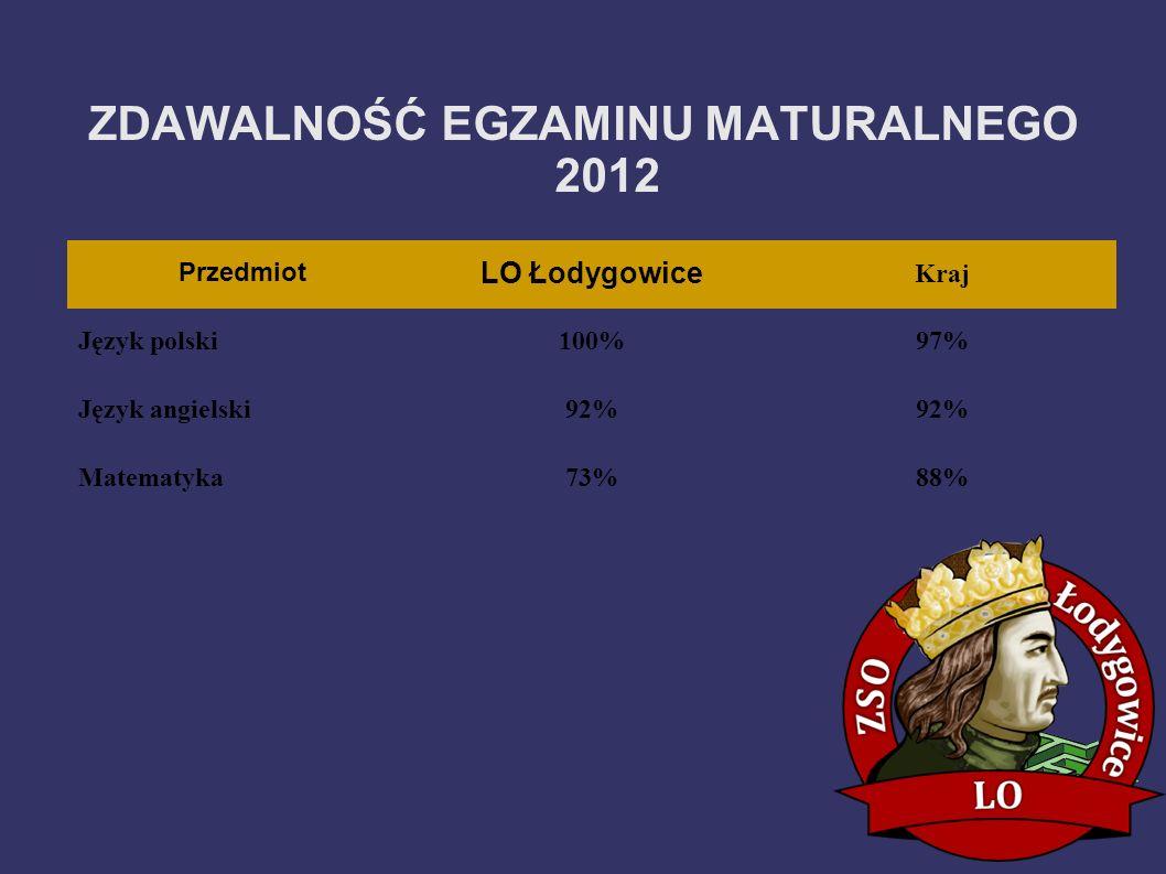 Przedmiot LO Łodygowice Kraj Język polski100%97% Język angielski92% Matematyka73%88% ZDAWALNOŚĆ EGZAMINU MATURALNEGO 2012