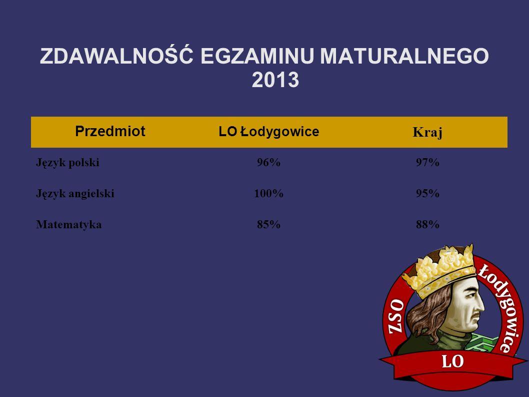Przedmiot LO Łodygowice Kraj Język polski96%97% Język angielski100%95% Matematyka85%88% ZDAWALNOŚĆ EGZAMINU MATURALNEGO 2013