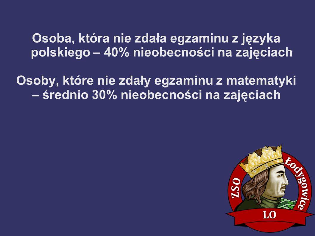 Osoba, która nie zdała egzaminu z języka polskiego – 40% nieobecności na zajęciach Osoby, które nie zdały egzaminu z matematyki – średnio 30% nieobecn