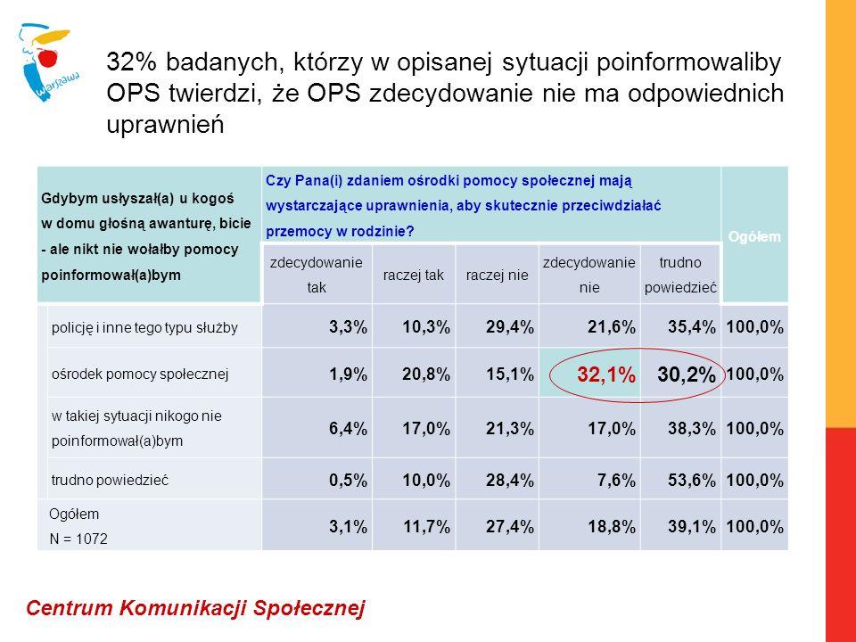 32% badanych, którzy w opisanej sytuacji poinformowaliby OPS twierdzi, że OPS zdecydowanie nie ma odpowiednich uprawnień Centrum Komunikacji Społeczne