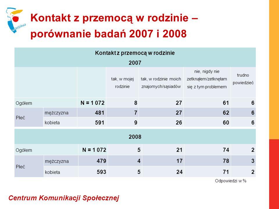 Kontakt z przemocą w rodzinie – porównanie badań 2007 i 2008 Kontakt z przemocą w rodzinie 2007 tak, w mojej rodzinie tak, w rodzinie moich znajomych/