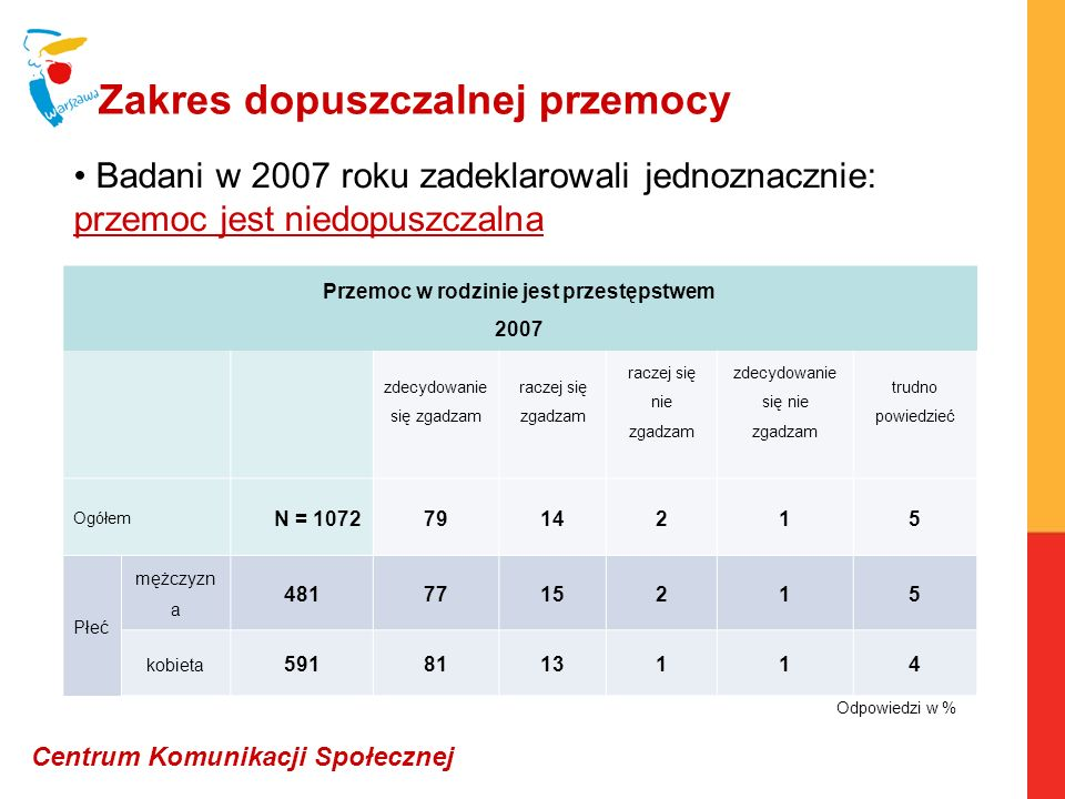 Zakres dopuszczalnej przemocy Badani w 2007 roku zadeklarowali jednoznacznie: przemoc jest niedopuszczalna Przemoc w rodzinie jest przestępstwem 2007