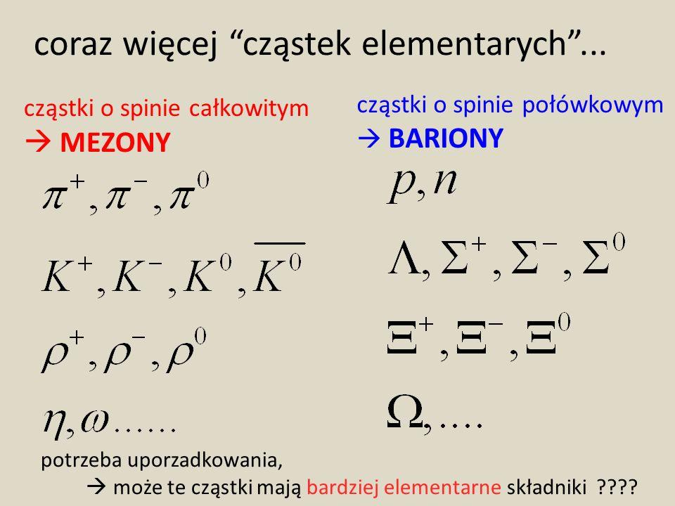 coraz więcej cząstek elementarych... cząstki o spinie całkowitym MEZONY cząstki o spinie połówkowym BARIONY potrzeba uporzadkowania, może te cząstki m