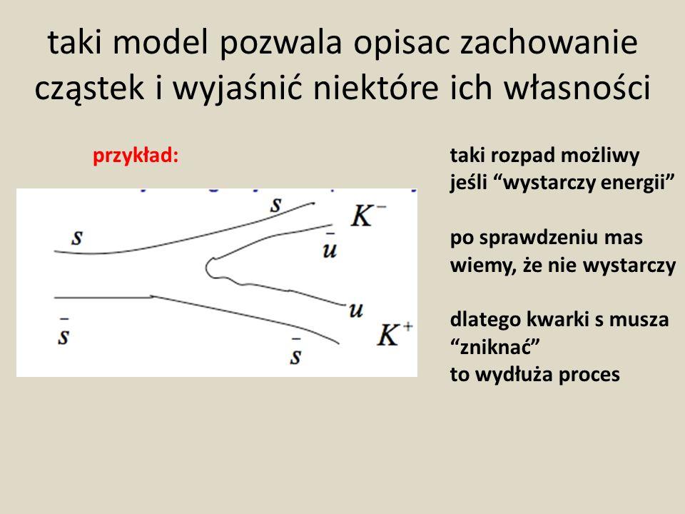 taki model pozwala opisac zachowanie cząstek i wyjaśnić niektóre ich własności taki rozpad możliwy jeśli wystarczy energii po sprawdzeniu mas wiemy, ż