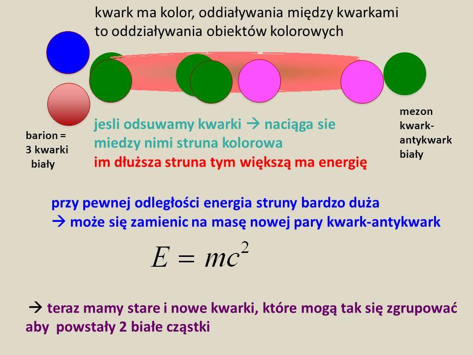 przy pewnej odległości energia struny bardzo duża może się zamienic na masę nowej pary kwark-antykwark teraz mamy stare i nowe kwarki, które mogą tak
