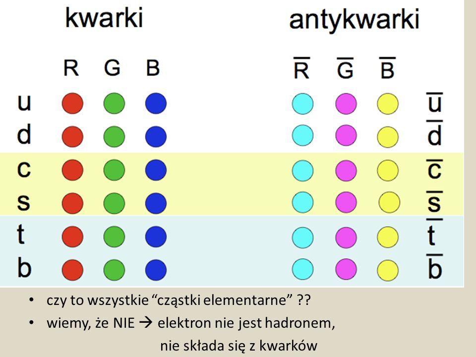 czy to wszystkie cząstki elementarne ?? wiemy, że NIE elektron nie jest hadronem, nie składa się z kwarków