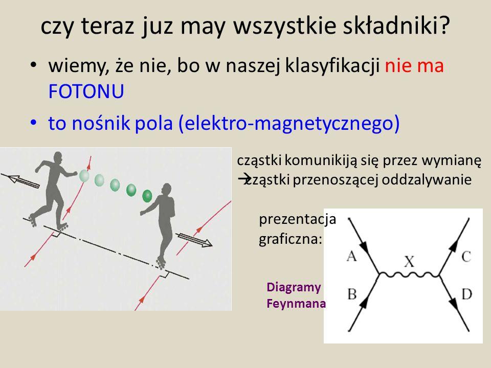czy teraz juz may wszystkie składniki? wiemy, że nie, bo w naszej klasyfikacji nie ma FOTONU to nośnik pola (elektro-magnetycznego) Diagramy Feynmana