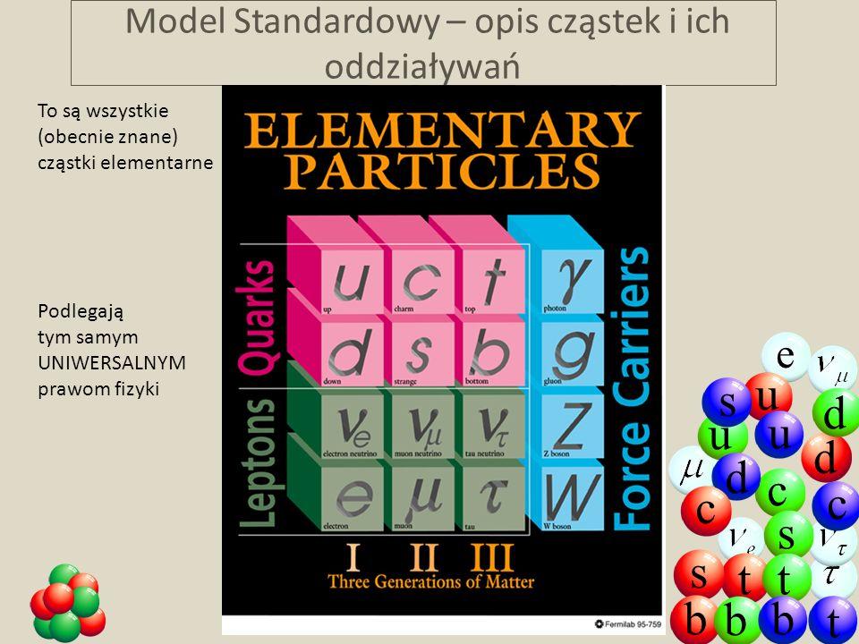 D. Kiełczewska, wykład 1 Model Standardowy – opis cząstek i ich oddziaływań e u d u u d c c d c s s tt s b t b b To są wszystkie (obecnie znane) cząst