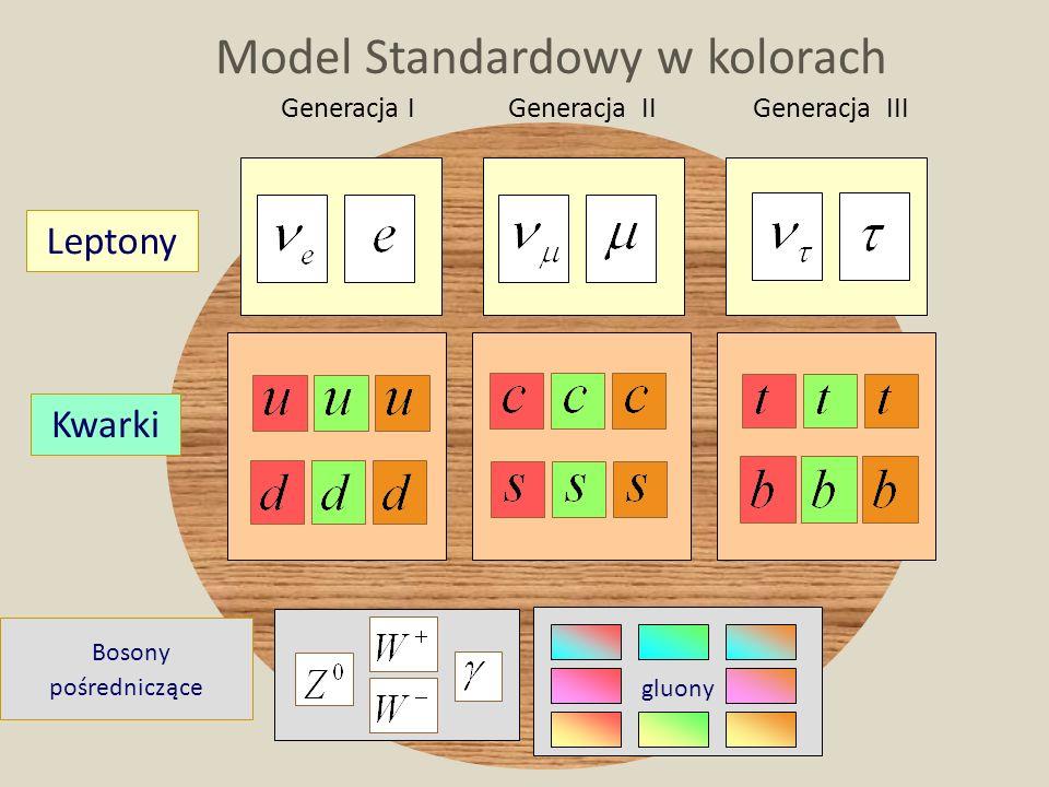 D. Kiełczewska, wykład 1 Generacja IGeneracja II Model Standardowy w kolorach Bosony pośredniczące gluony Generacja III Leptony Kwarki