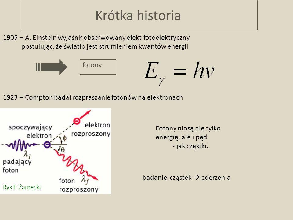 Krótka historia 1905 – A. Einstein wyjaśnił obserwowany efekt fotoelektryczny postulując, że światło jest strumieniem kwantów energii fotony 1923 – Co