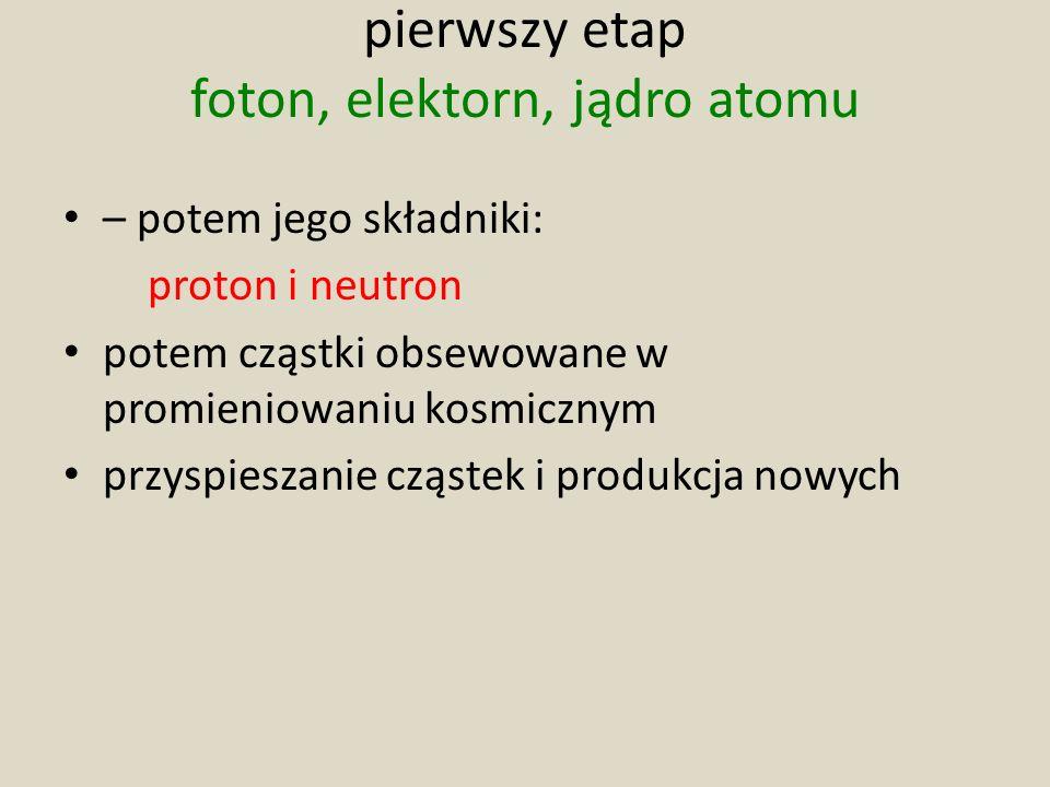 pierwszy etap foton, elektorn, jądro atomu – potem jego składniki: proton i neutron potem cząstki obsewowane w promieniowaniu kosmicznym przyspieszani