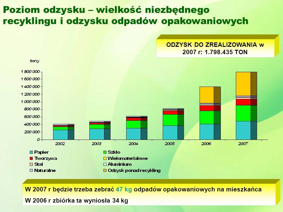 Poziom odzysku – wielkość niezbędnego recyklingu i odzysku odpadów opakowaniowych ODZYSK DO ZREALIZOWANIA w 2007 r: 1.798.435 TON W 2007 r będzie trzeba zebrać 47 kg odpadów opakowaniowych na mieszkańca W 2006 r zbiórka ta wyniosła 34 kg