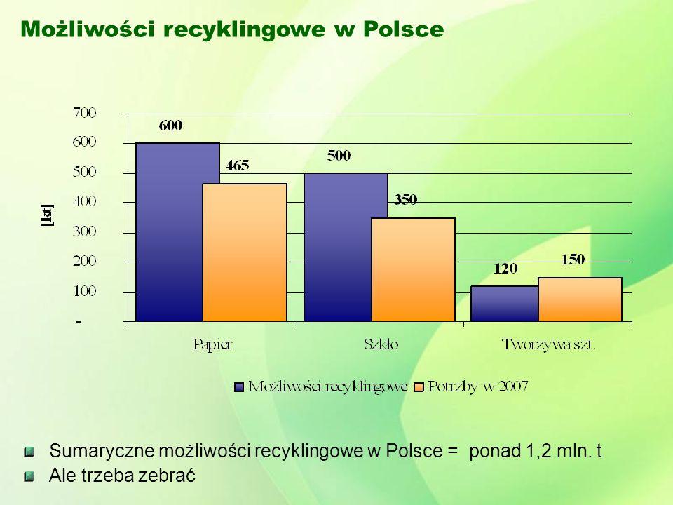 Możliwości recyklingowe w Polsce Sumaryczne możliwości recyklingowe w Polsce = ponad 1,2 mln.